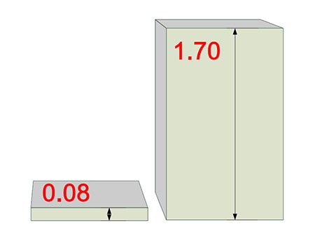 Diagram show the proportional ratio of 0.08 and 1.70 mm thick wire mesh