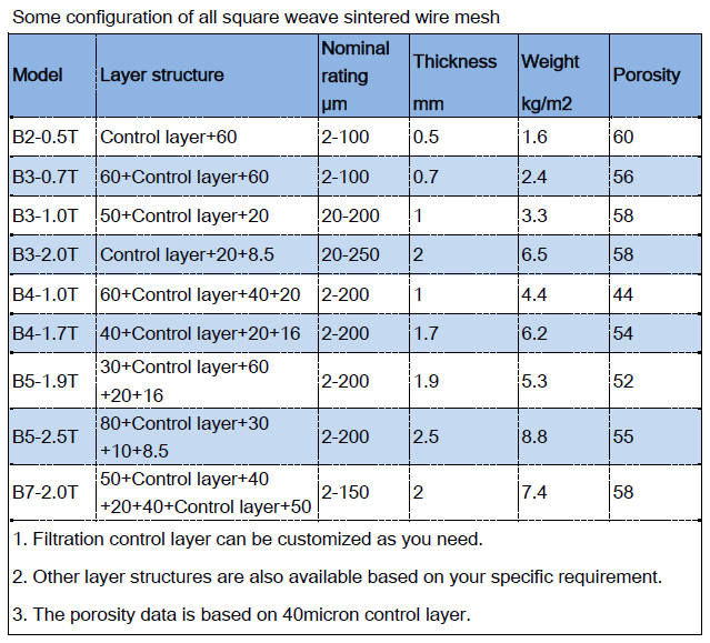 All square weave sintered wire mesh configuration datasheet