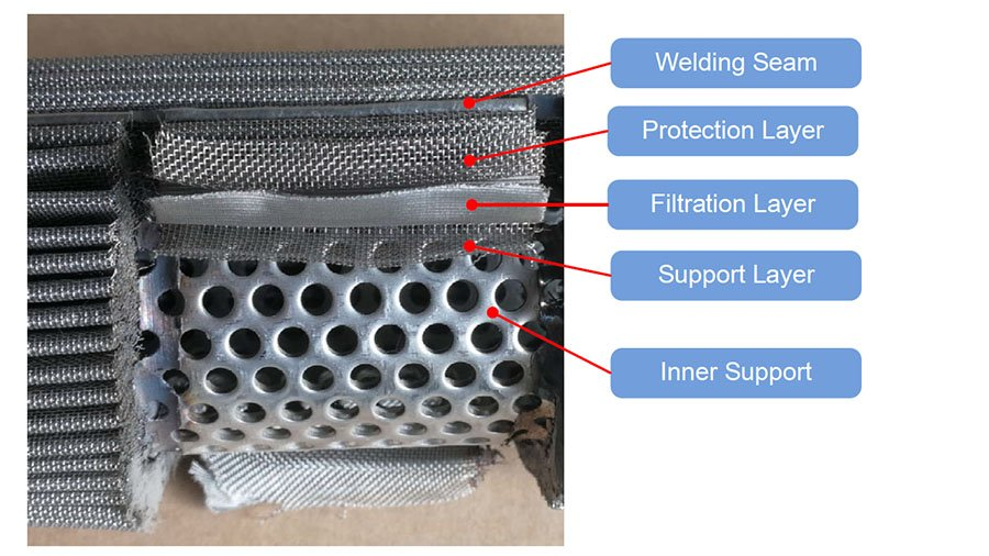 Layer and structure of pleated mesh filter cartridge
