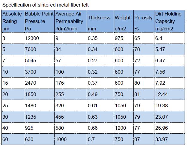 Sintered metal fiber felt specification datasheet