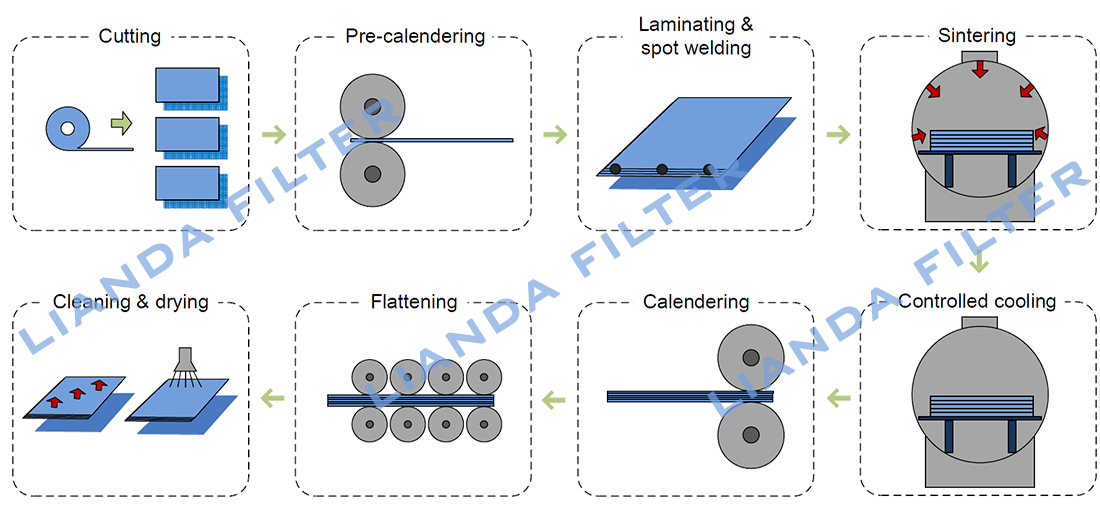 Process flow chart of wire mesh sintering, how the sintered wire mesh is made.