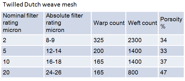 Twilled dutch weave wire mesh specification, 2 micron to 20 micron