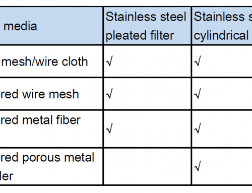 Stainless steel pleated filter cartridge vs. cylindrical filter cartridge