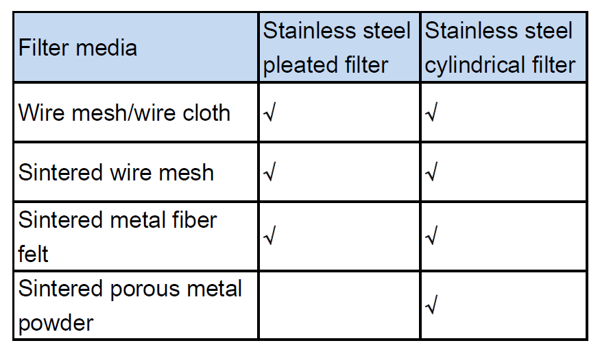 Filter media for stainless steel pleated and cylindrical filter cartridge