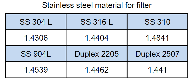 Stainless steel material for filter, mostly used