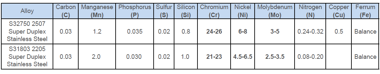 Duplex 2205 2507 super stainless steel elements content